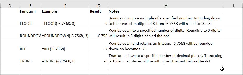 Rounddown vs Floor vs Int vs Trunc